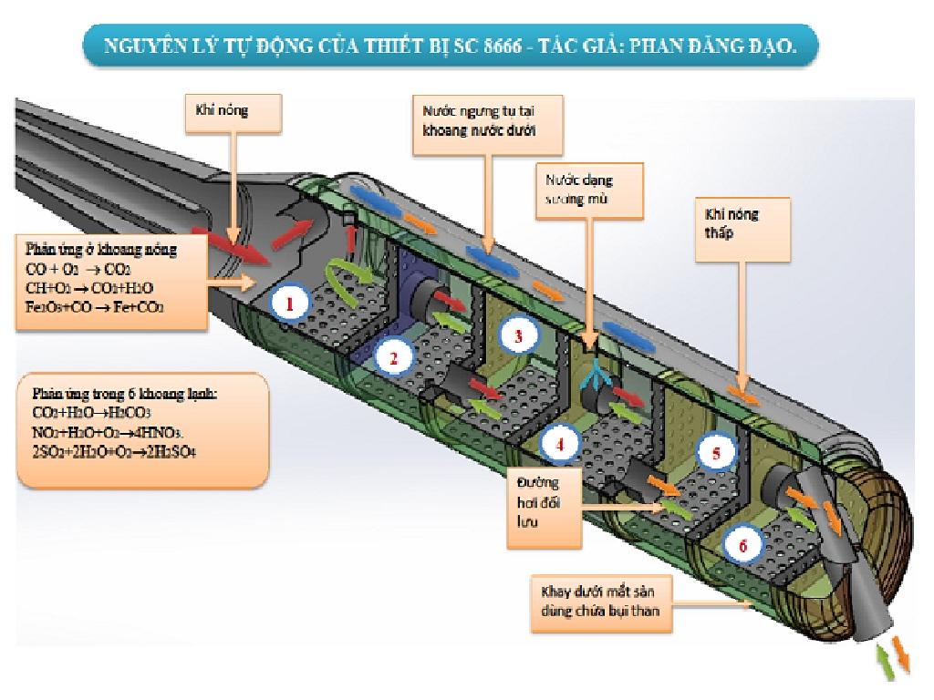 Công nghệ xử lý khí thải động cơ đốt trong